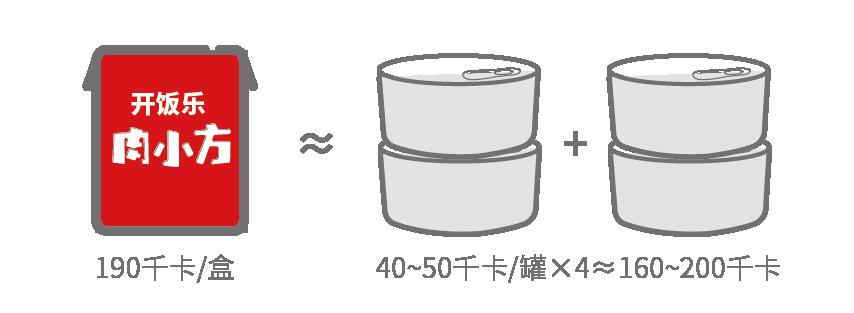 开饭乐肉小方全价犬粮(全期) 鸭肉牛肉胡萝卜190g颗粒图-01.png